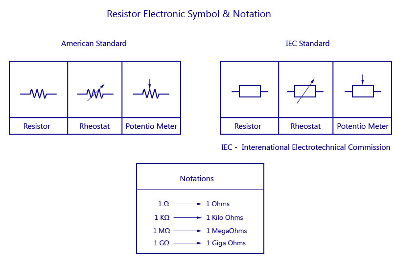 Resistor Electronic Symbol With Notation Free Electronics