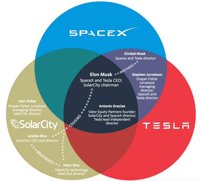 Venn Diagram Shows Tesla Solarcity Spacex Overlap Blog About Infographics And Data Visualization Cool Infographics Tesla Spacex Tesla Spacex
