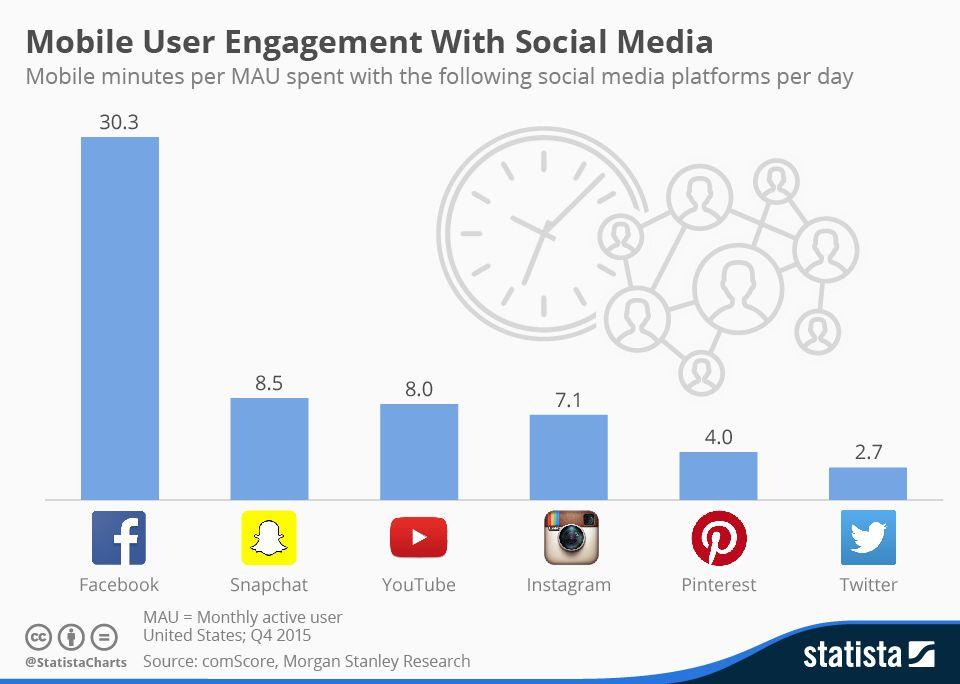 5 Amazing Pinterest Statistics 2015 - RedAlkemi
