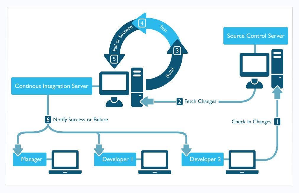 Continuous Integration in DevOps | Cool Net Stuff | Software