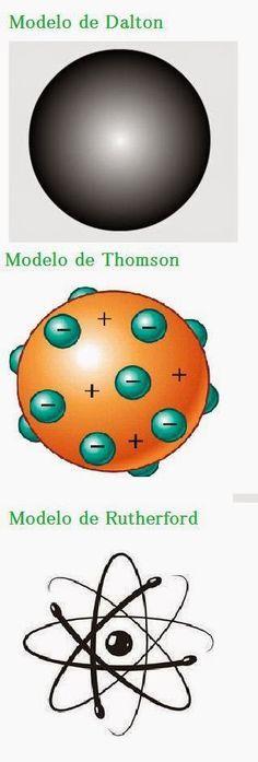 Modelos Atomicos Modelos Atomicos Ensenanza De Quimica Modelo Atomico De Thomson
