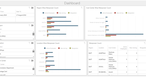 We can analyze Manpower Count Dashboard through this dashboard which shows periodic New Joining, Active Employees along with Resignation against critical dimensions.