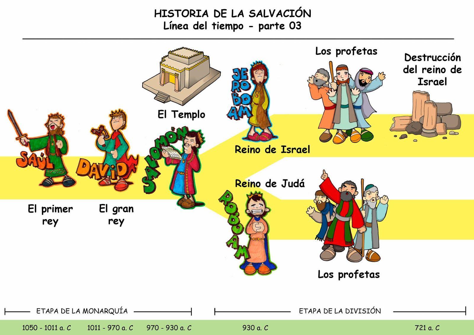 Dibujos Para Catequesis Libros De La Biblia Linea De Tiempo Biblia Historia De Israel