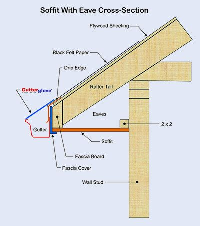 Trim And Soffit Diagram Handyman Framing Construction