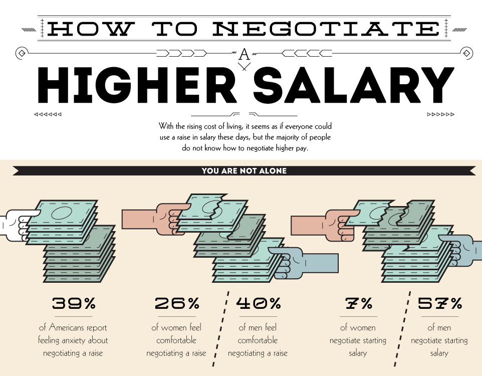 how to negotiate your salary once you have the job offer