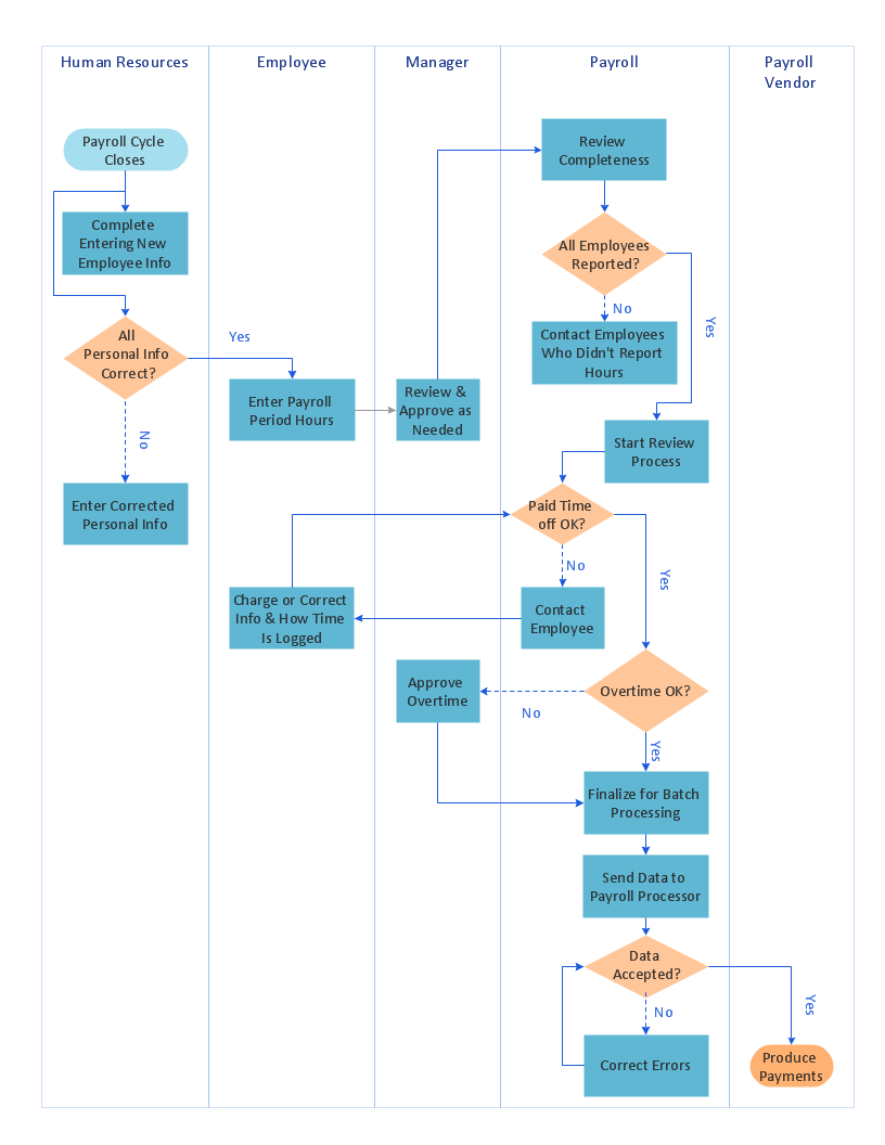 swimlane process map diagram payroll process [ 816 x 1056 Pixel ]