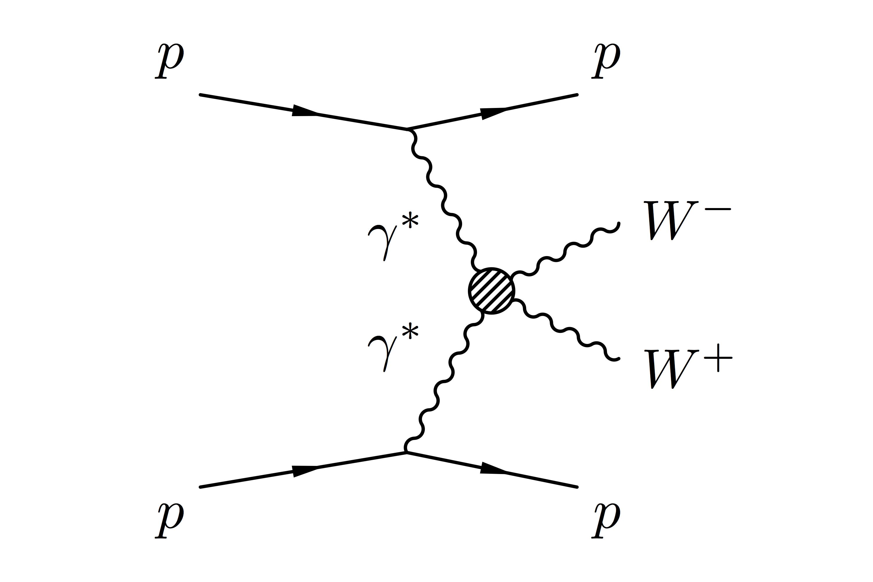 Quartic Gauge Coupling A Feynman Diagram Showing How Protons Radiate Photons That Then Interact And Produce W Bosons Feynman Diagram Richard Feynman Physics