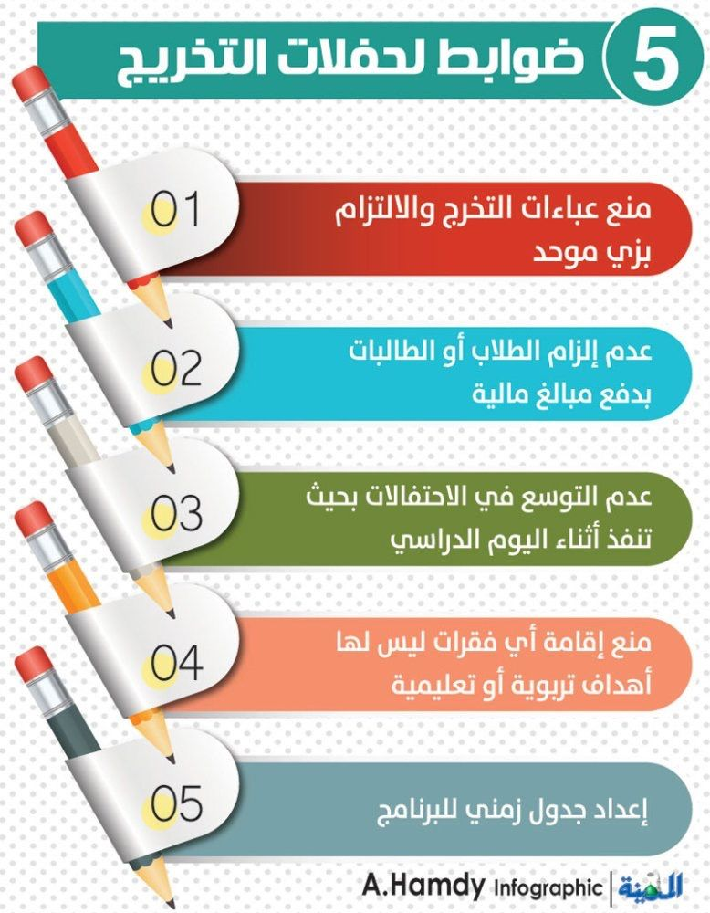 التعليم تمنع رسوم وعباءات التخريج بالمدارس وزارة التعليم Infographic Slc