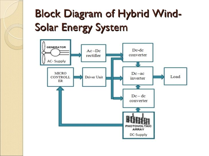 Energy Harvesting Fig also Rtg also Slide further Ardunio Based System To Measure Solar Power additionally Px Solar Power Satellite Sandwich Or Abascus Concept. on solar power system block diagram