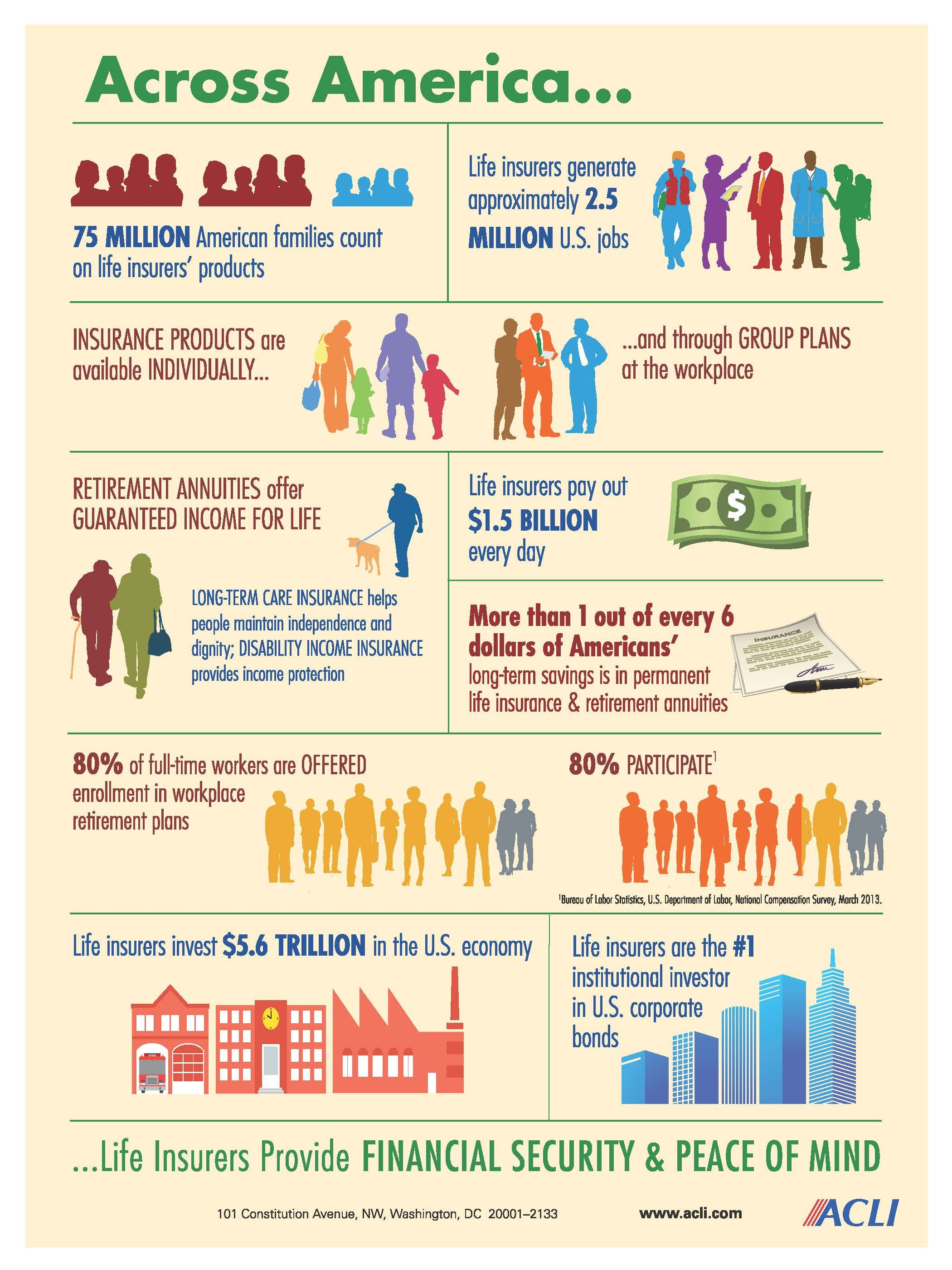 Life Insurers Provide Jobs Protect American Families And Invest