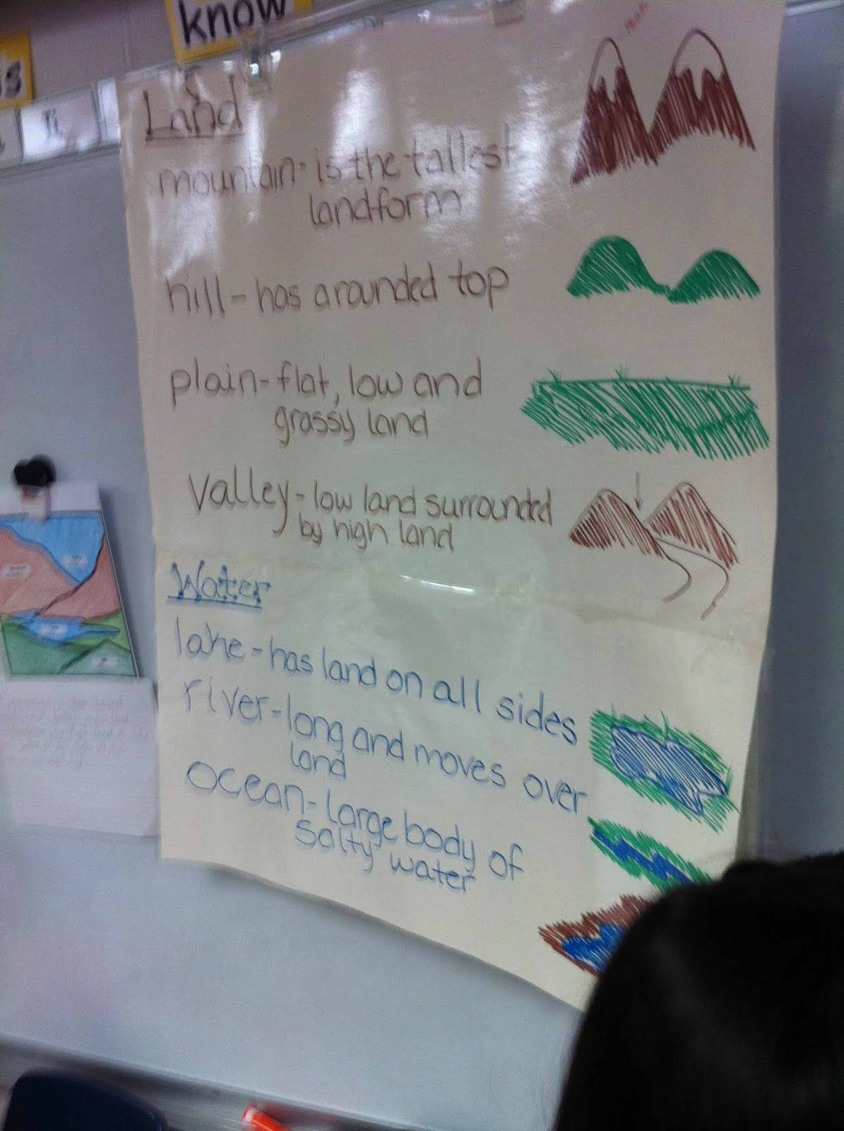 Landforms Chart Will Be Posted In The Classroom For