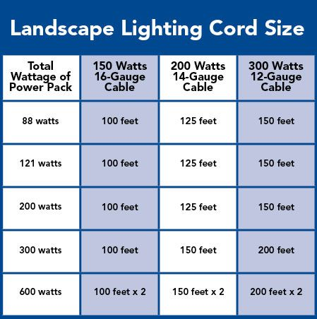 3874e7e85cc86b09147c189df21a3170 low voltage landscape lighting chart outdoor lighting Low Voltage Landscape Wiring Guide at fashall.co
