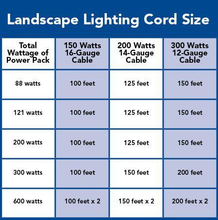 Low Voltage Landscape Lighting Chart Low Voltage Outdoor