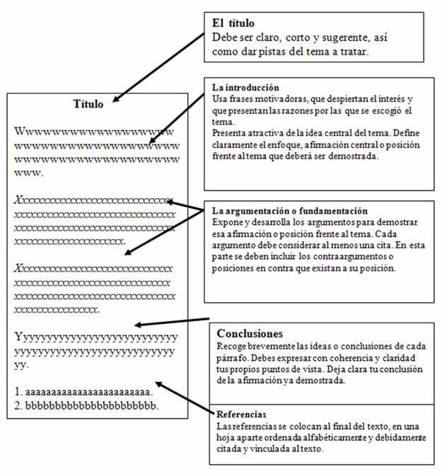 Textos Argumentativos Texto Argumentativo Comentario De