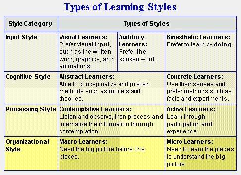 Use Various Training Styles Leren en zo! Pinterest Learning - training needs assessment template