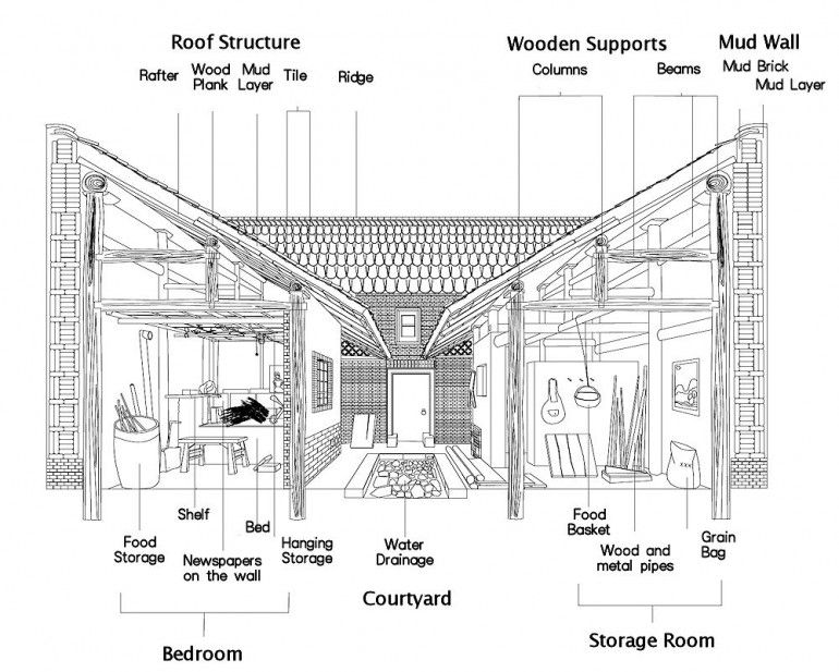Cross section through the house showing building for Asian architecture house design