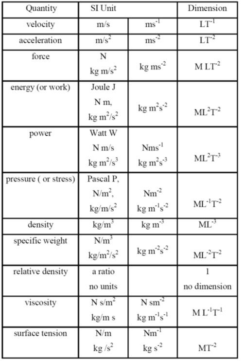 Dimensional Analysis Google Search Dimensional Analysis Physics Chemistry Worksheets Dimensional analysis worksheet chemistry