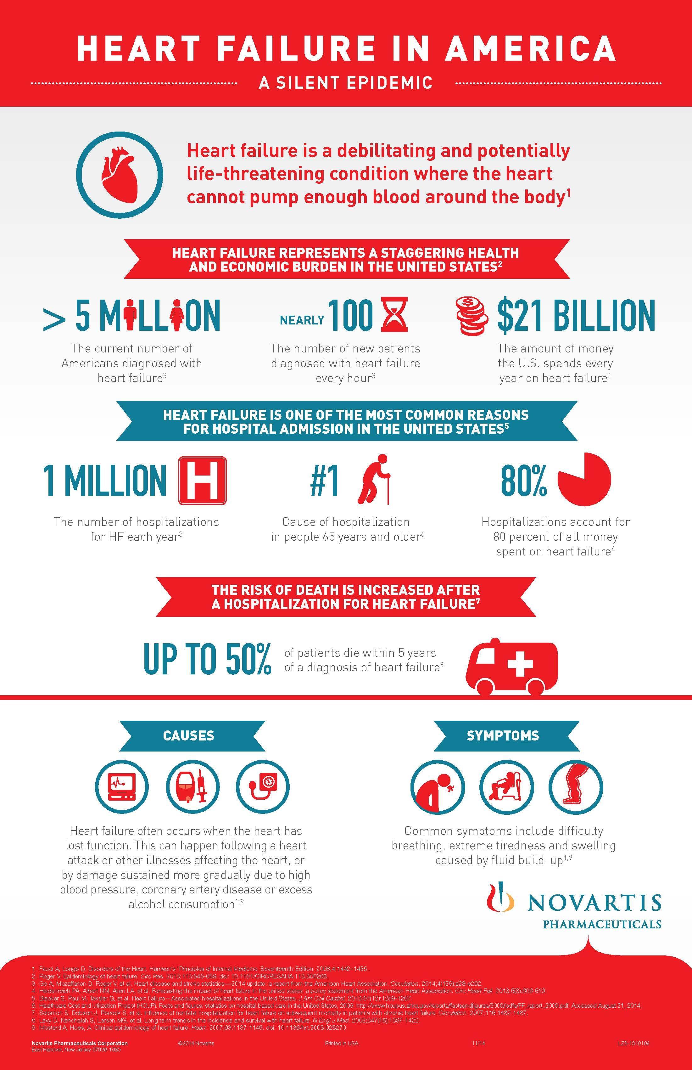 Heart Failure In America Infographic Heartfailure Heart Failure Awareness Heart Failure Infographic Health