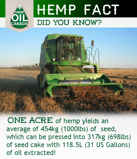 How much hemp product is produced in 1 acre? Thanks to Joe