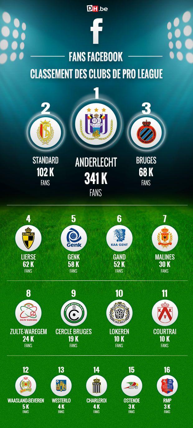 Le Classement Des Clubs De Pro League Sur Facebook Club Facebook Sport
