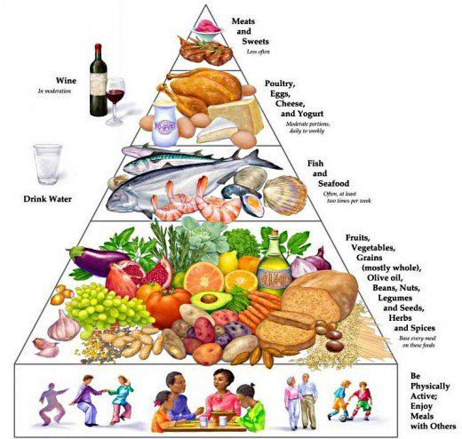 High Cholesterol Foods to Avoid Eating | Cholesterol foods, High cholesterol and Food pyramid