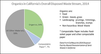 Organics In CaliforniaS Overall Disposal Wastestream  Pie