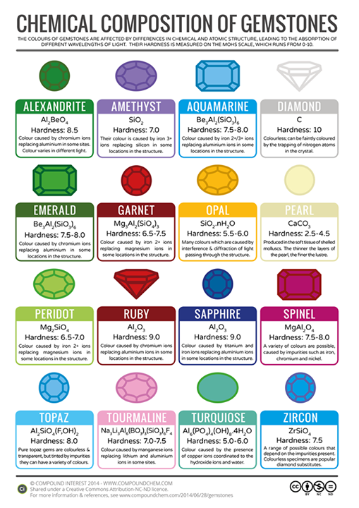 Chemical composition of gemstones.