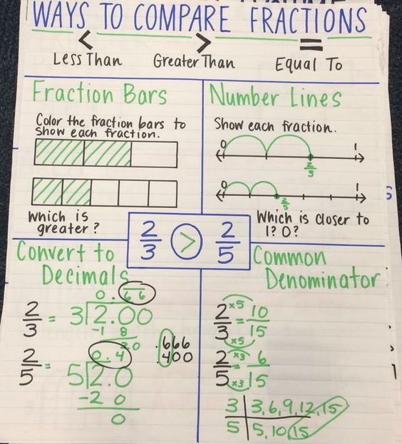 Image Result For Comparing Fraction Anchor Chart  School Math