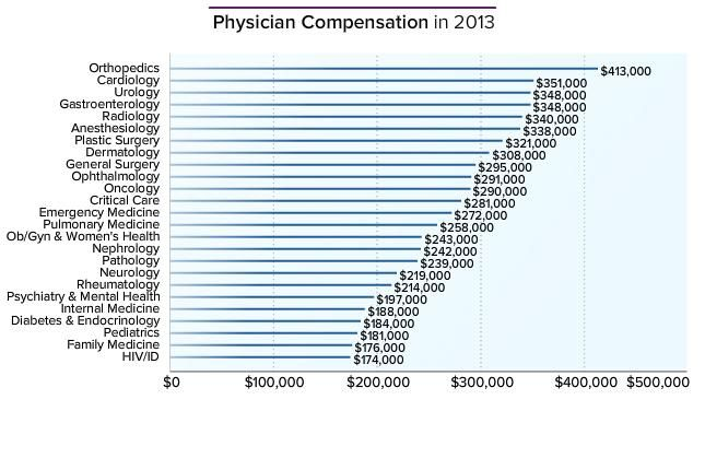 Here\u0027s How Much Doctors Make Annually Physician Compensation in