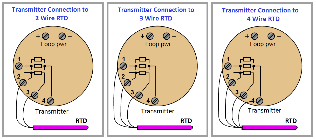 Terrific Rtd Sensor Connections Instrumentation Tools In 2019 Connection Wiring Digital Resources Kookcompassionincorg