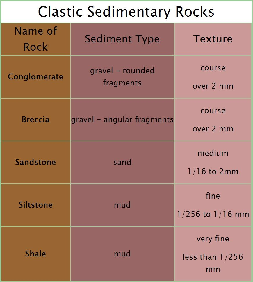 Classification of clastic sedimentary rocks, based on grain size:  Conglomerate, Breccia, Sandstone, Siltstone, Shale