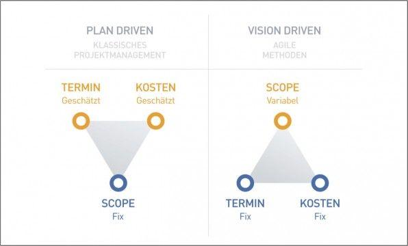Agile Methoden stellen das traditionelle Projektmanagement auf den Kopf.