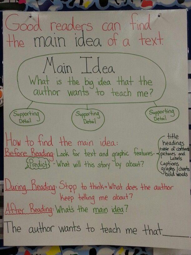 Main idea Anchor Chart for Non-Fiction Text 2nd Grade Literacy