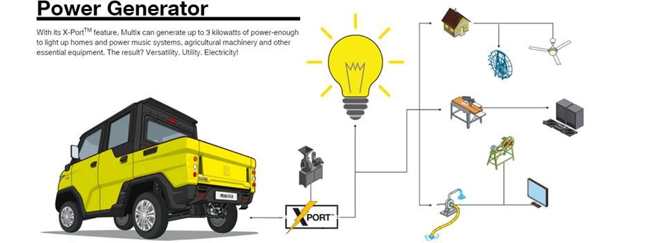 Multix Can Generate 3 Kilowatts Of Electricity It S The First Of Its Kind It S A Game Changer It S The New 3 In 1 Mini Trucks Generation Utility Vehicles