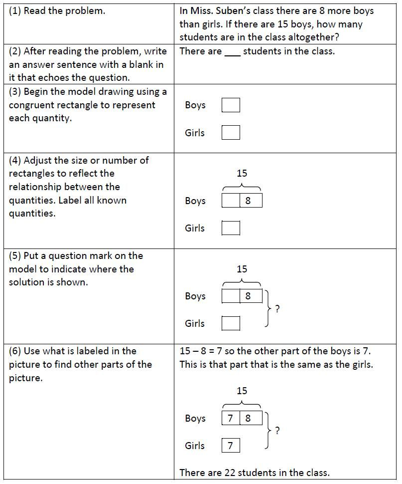 Model Drawing | Algebra, Singapore math and Maths