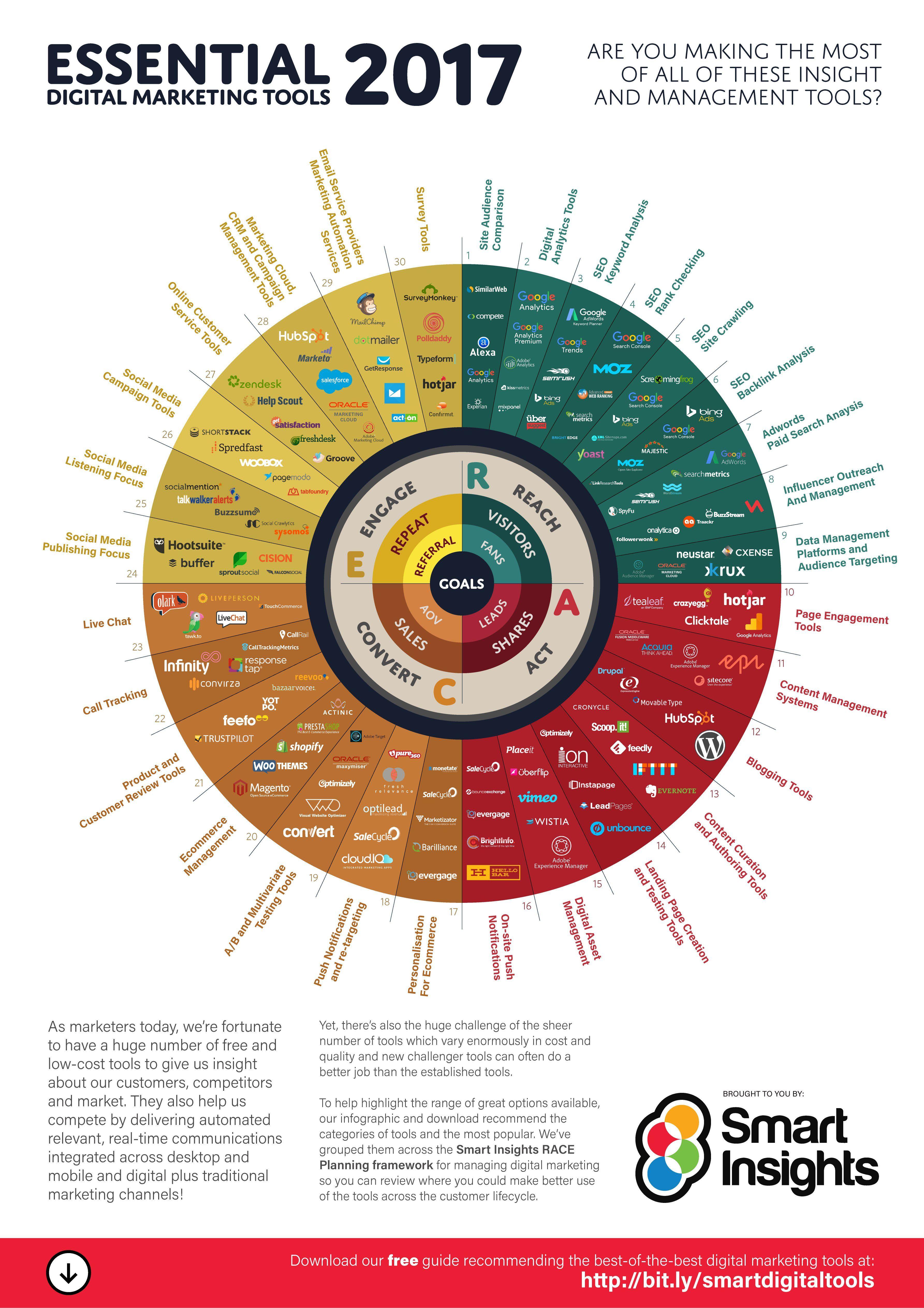 Essential Digital Marketing tools 2017 [Infographic ...