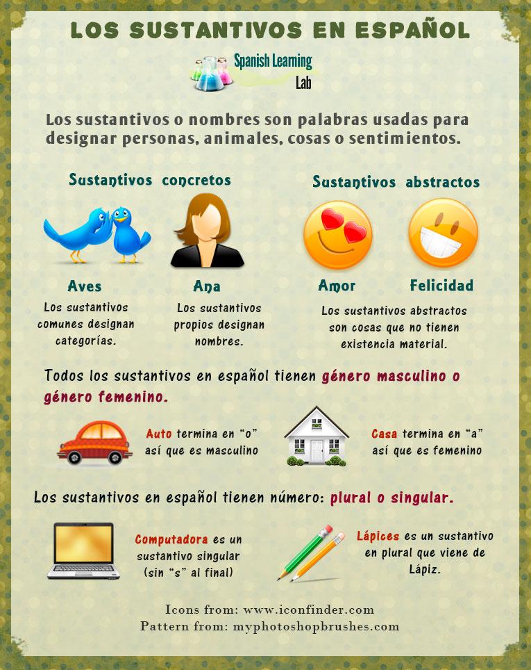 Tipos De Sustantivos En Español Ejemplos Y Oraciones Spanishlearninglab Sustantivos Concretos Y Abstractos Sustantivos Concretos Sustantivo