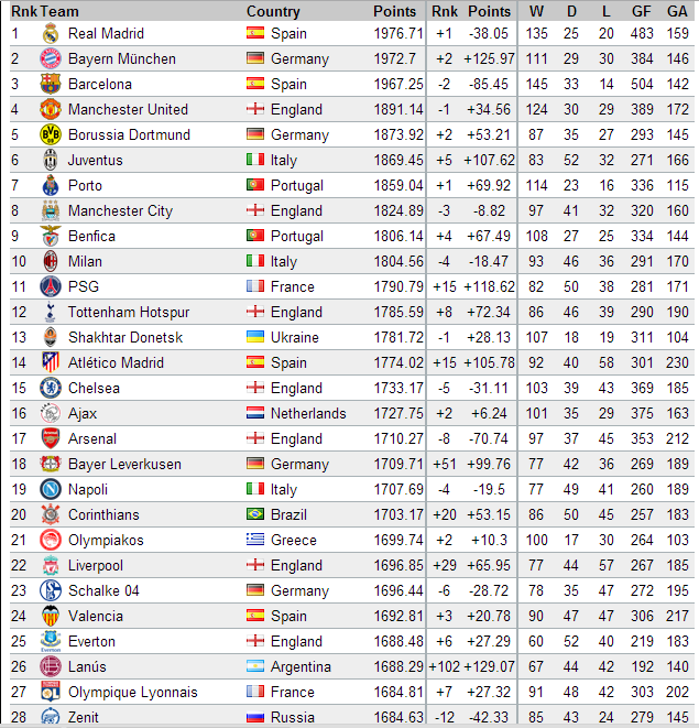 """""""World Football Club Rankings"""" released the latest list of ..."""