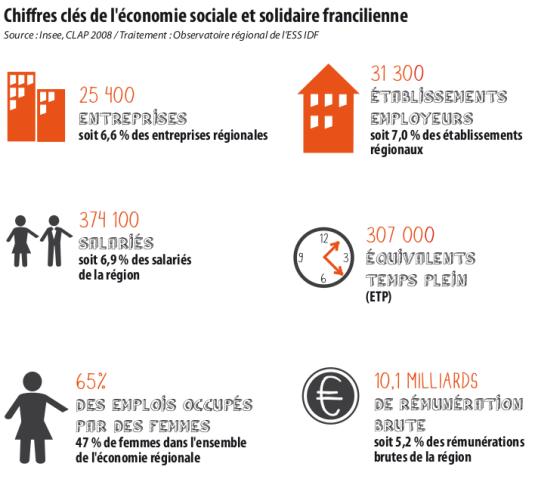 Premier Panorama Regional De L Economie Sociale Et Solidaire L Atelier Centre De Ressources Regional De L Economie Sociale Et Solidaire Economie Ressources