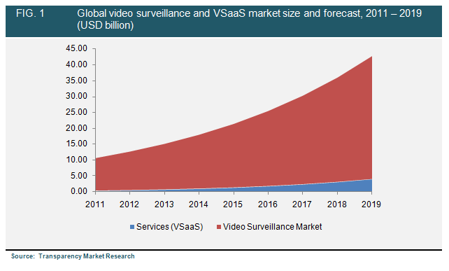 Video Surveillance And Vsaas Market  Global Industry Analysis