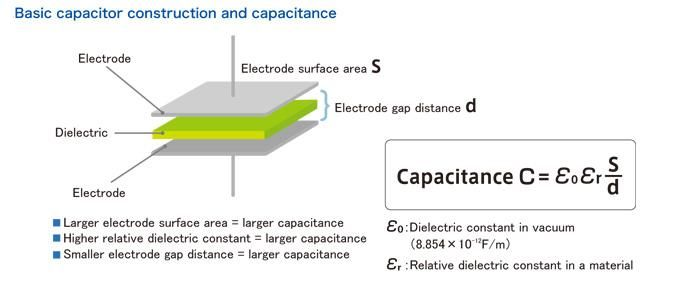 Capacitor Construction And Capacitance Capacitors Capacitor Electronics Circuit