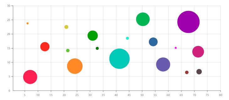 A Look At Bubble Charts  Chart