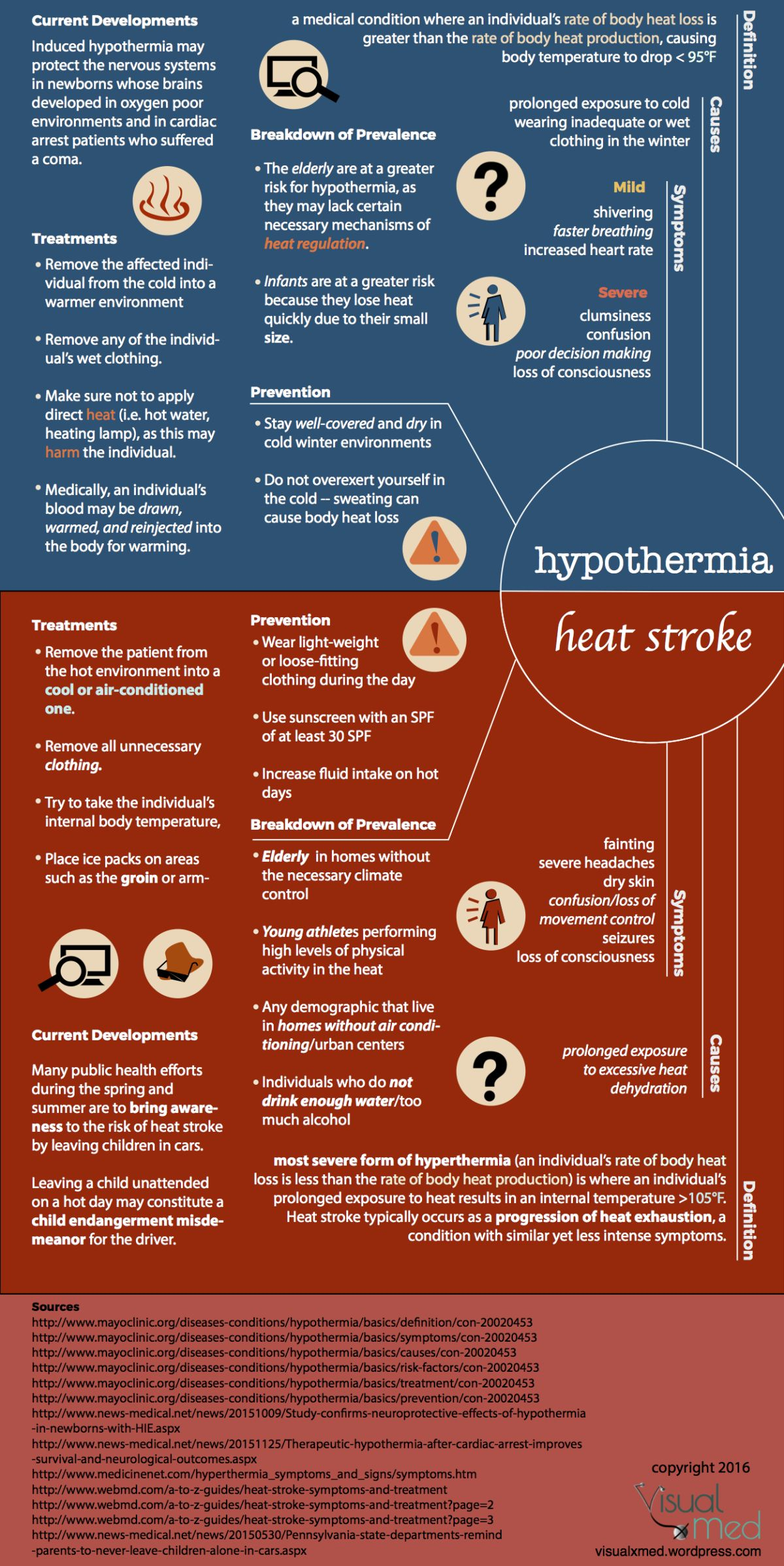 A tale of two conditions hypothermia and hyperthermia