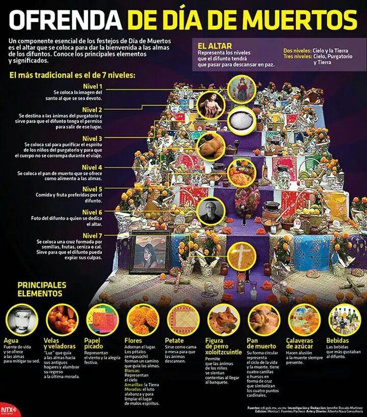 Los 7 Niveles Del Altar De Muertos Altares Dia De Muertos
