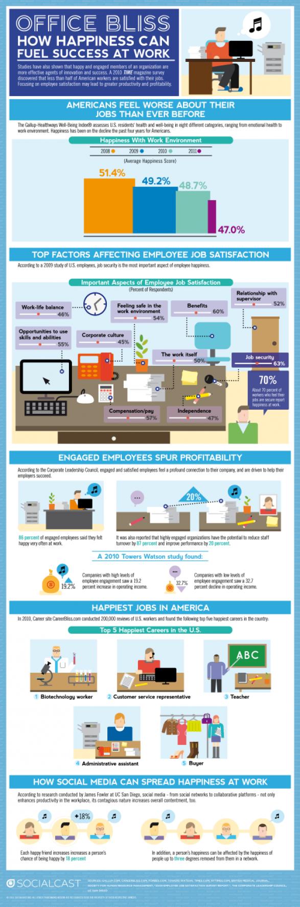 Top Three Employee Engagement Infographics