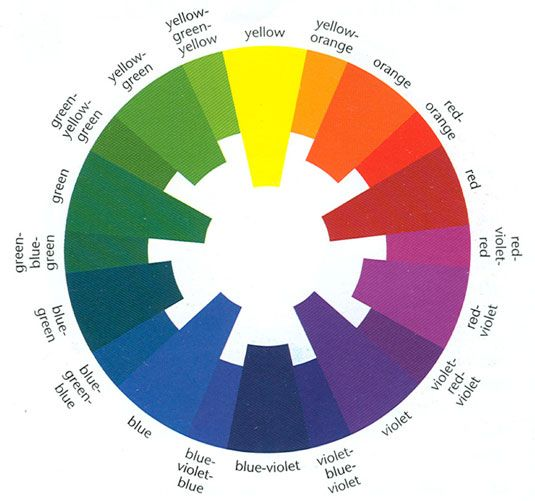 The Munsell Wheel Munsell Developed A Partitive Colour System Based
