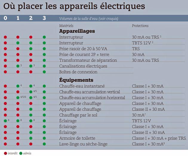 rgles dinstallations lectriques pour la salle de bains - Normes Electrique Salle De Bain