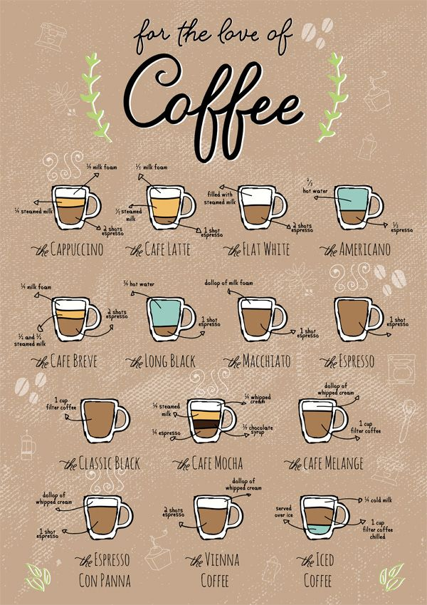 October 4 2014 Archives Sparkle Thots Coffee Chart Coffee Type Coffee Drinks
