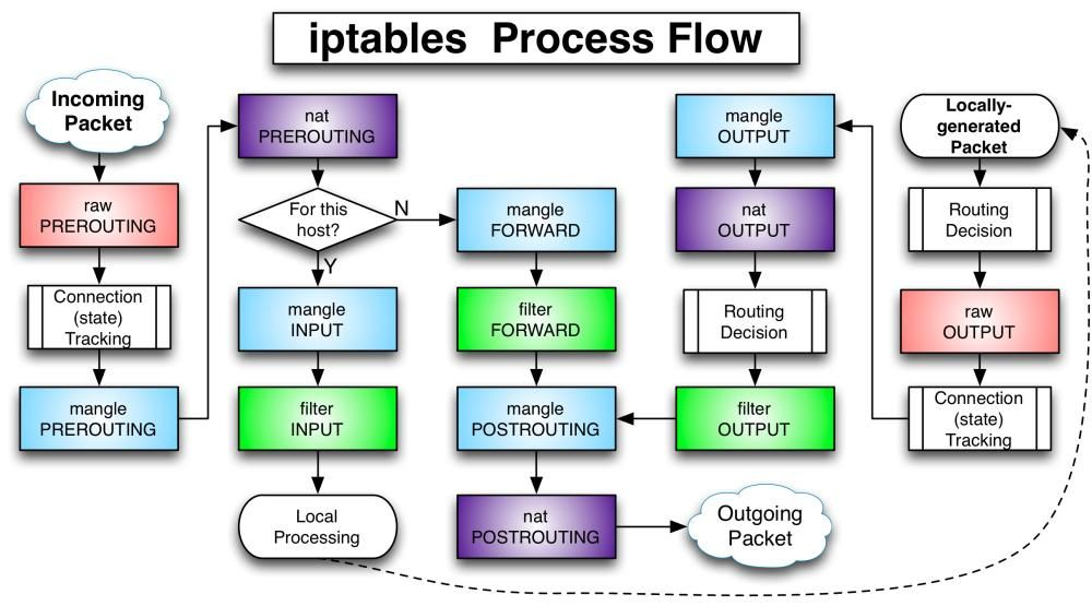 How To Be Outgoing Process Flow Definitions