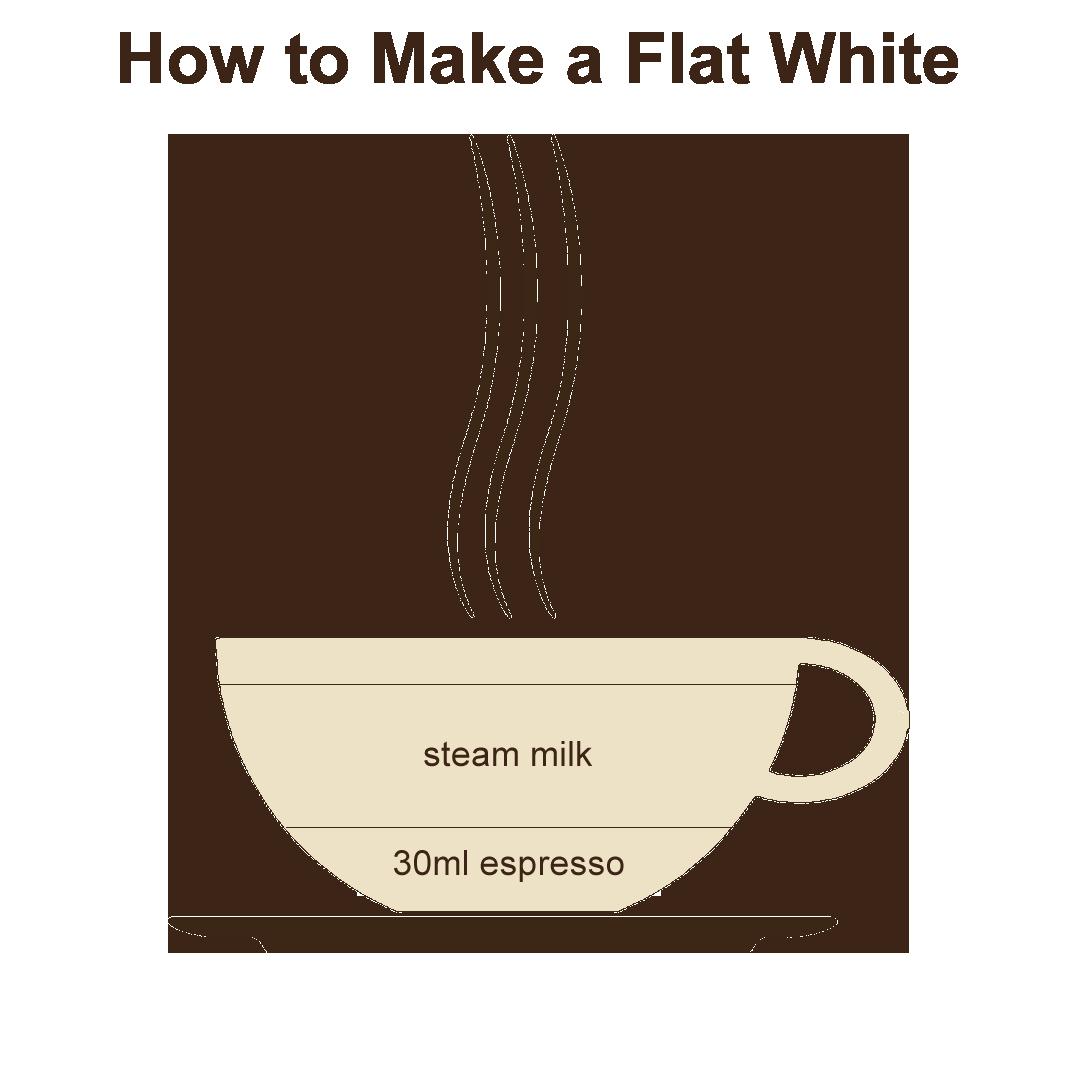 #coffee #beanhookup #flatwhite #espresso | Milk foam ...